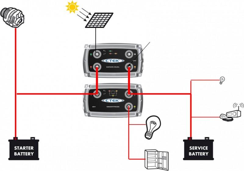 702443 ctek smart pass dc dc ladeger t batterie ladeger t. Black Bedroom Furniture Sets. Home Design Ideas